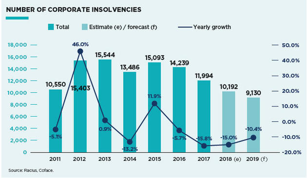 insolvency trend Portugal