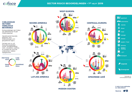 Infographic sector risico